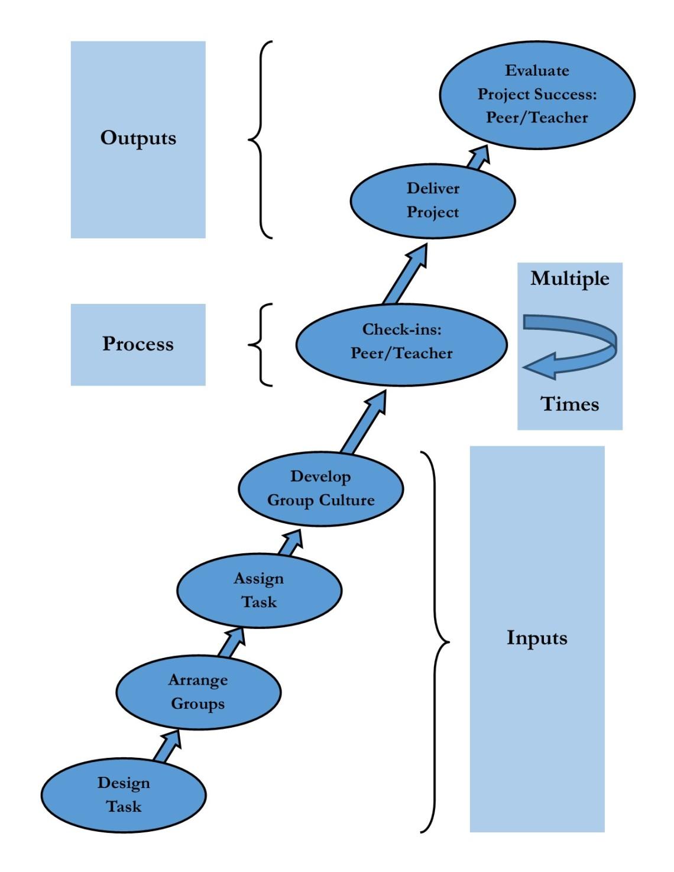 Ch 13 Instructor Flow Chart Diagram